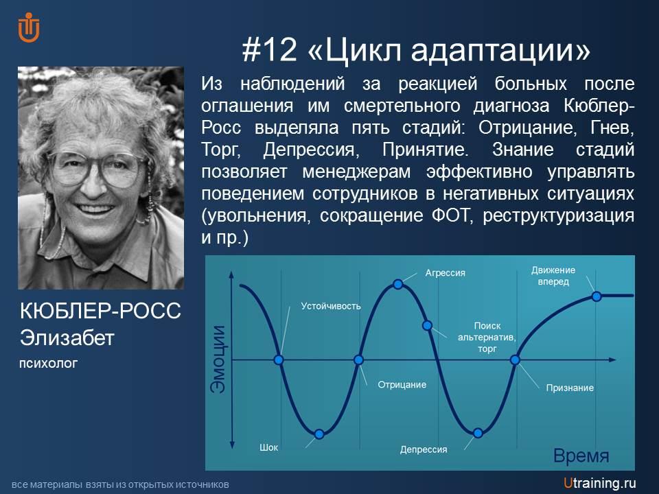 Цикл адаптации Э. Кюблер-Росс