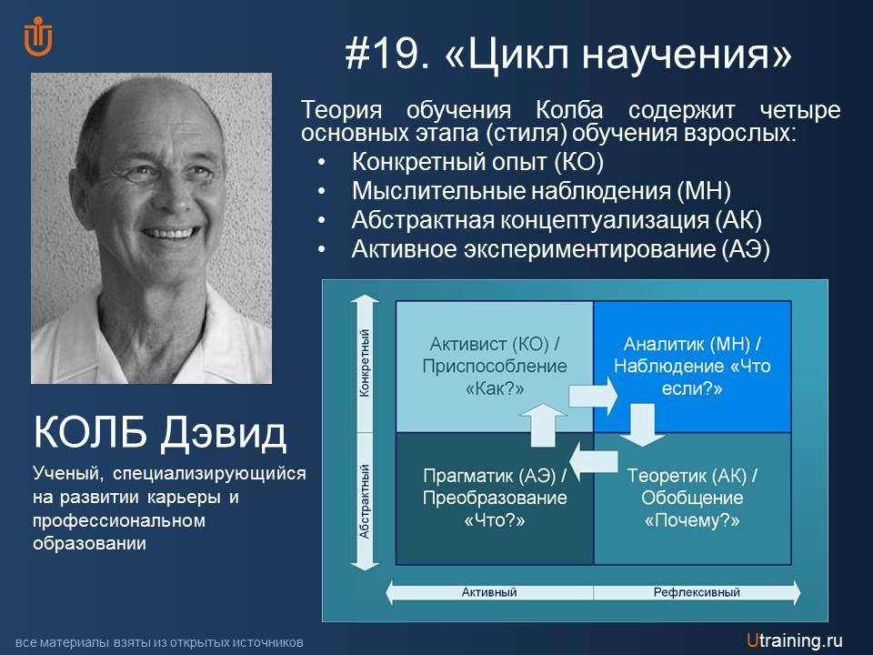 Цикл научения Д. Колб