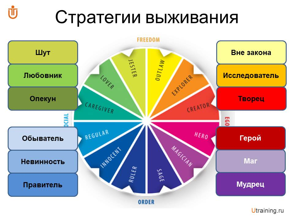 """Клуб бизнес-тренеров """"Архетипы в работе тренера"""""""