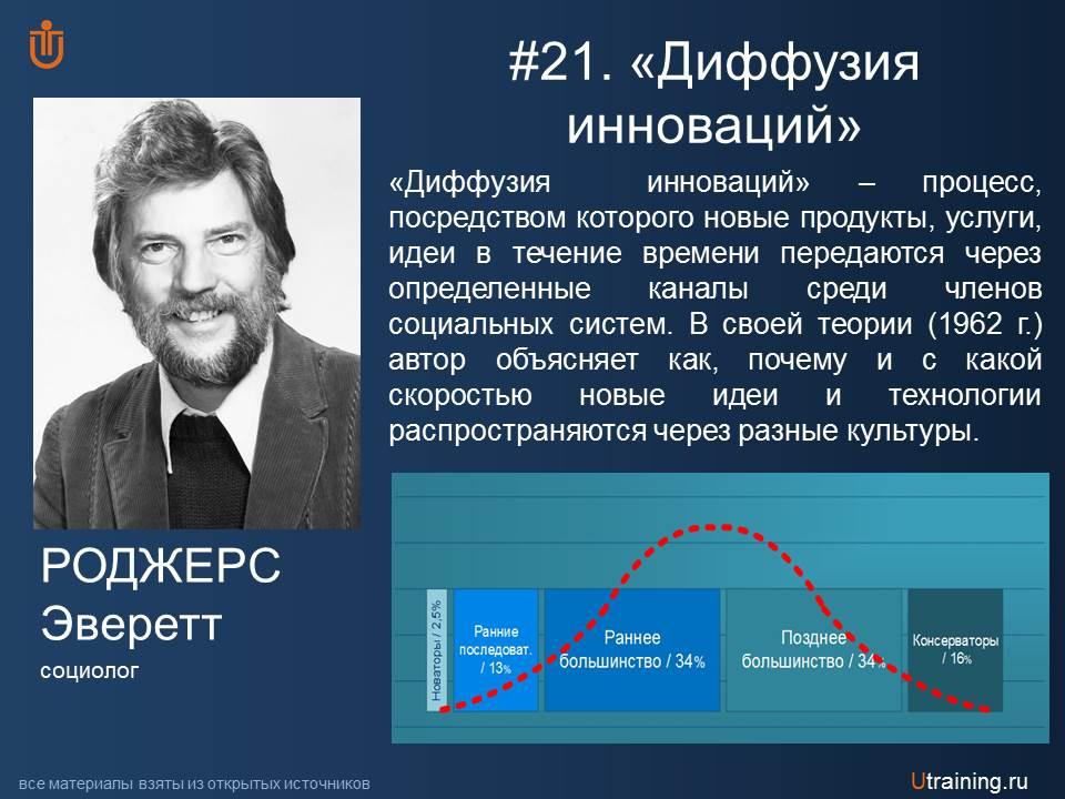 Диффузия инноваций Э. Роджерс