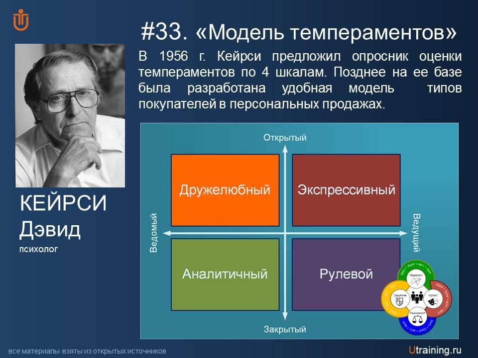 Модель темпераментов Д. Кейрси