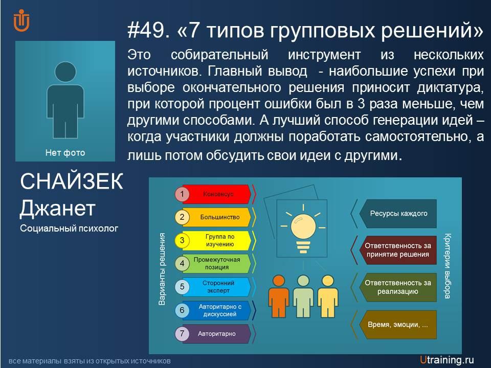 «Семь типов группового решения» Снайзек Джанет.